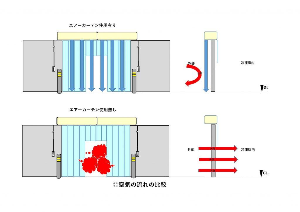 空気の流れの比較