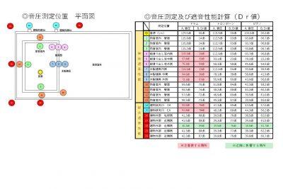 L◎音圧測定位置 平面図 ◎音圧測定及び遮音性能計算(Dr値)