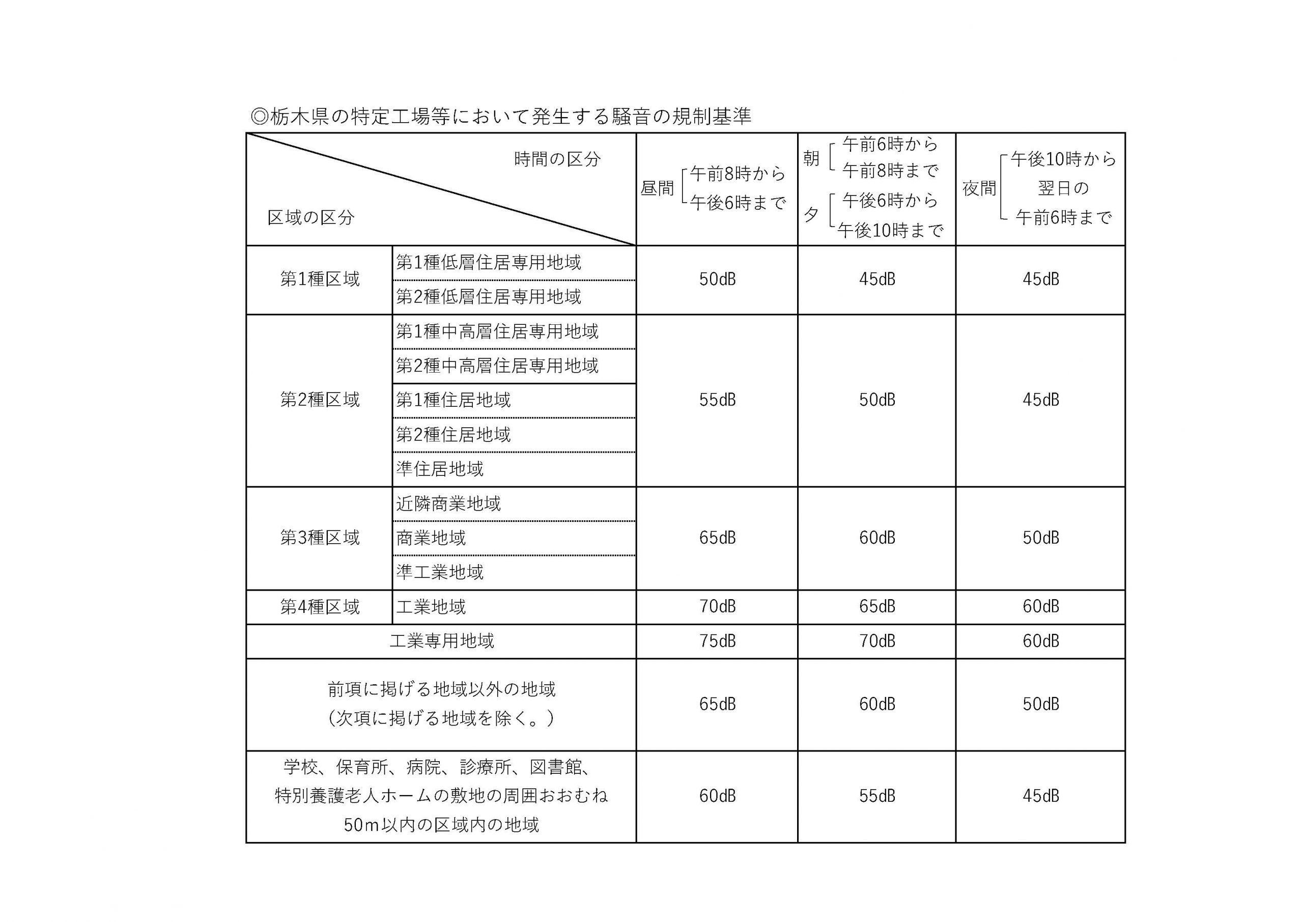 B◎栃木県の特定工場等において発生する騒音の規制基準