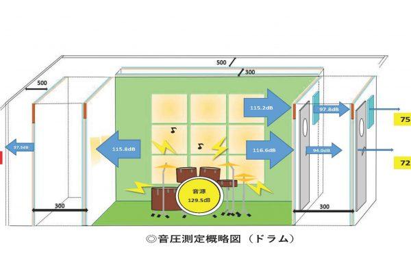 A◎音圧測定概略図(ドラム)