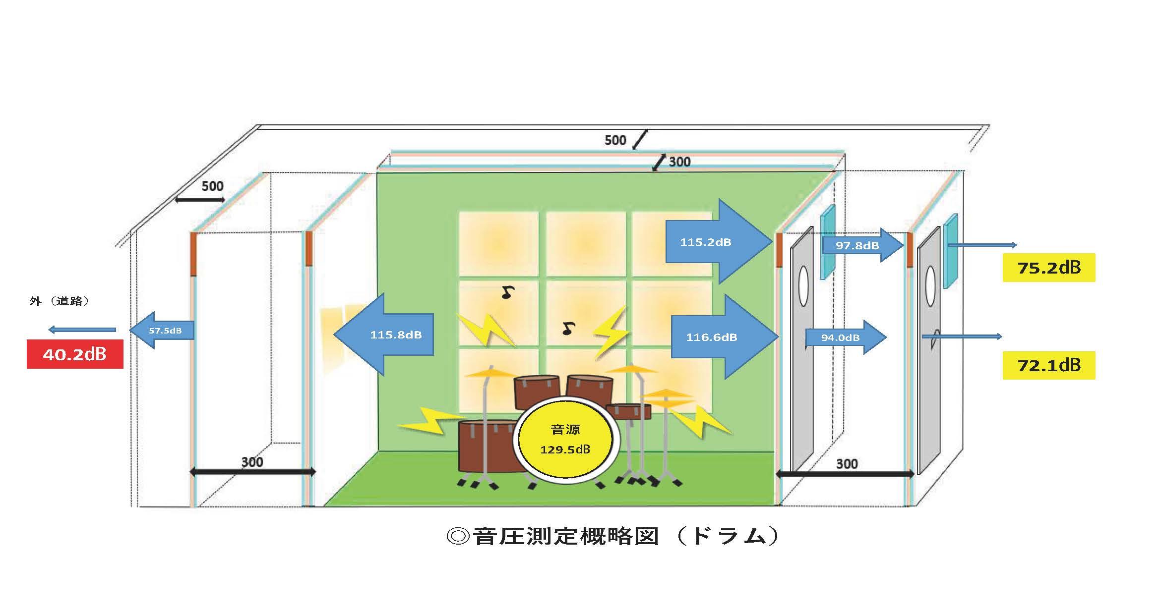 I◎音圧測定概略図(ドラム)