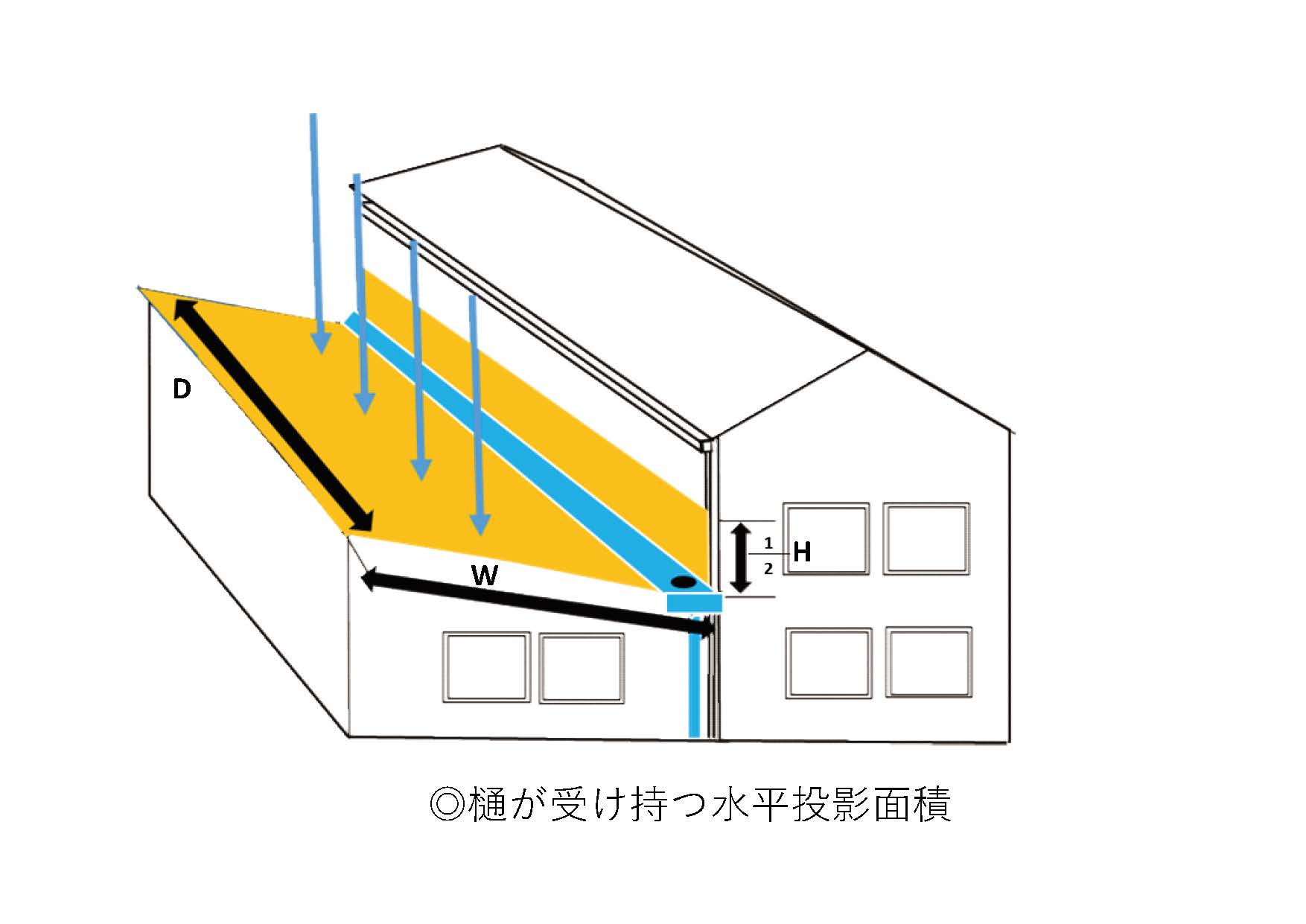 B樋が受け持つ水平投影面積n