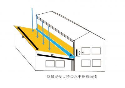 B樋が受け持つ水平投影面積