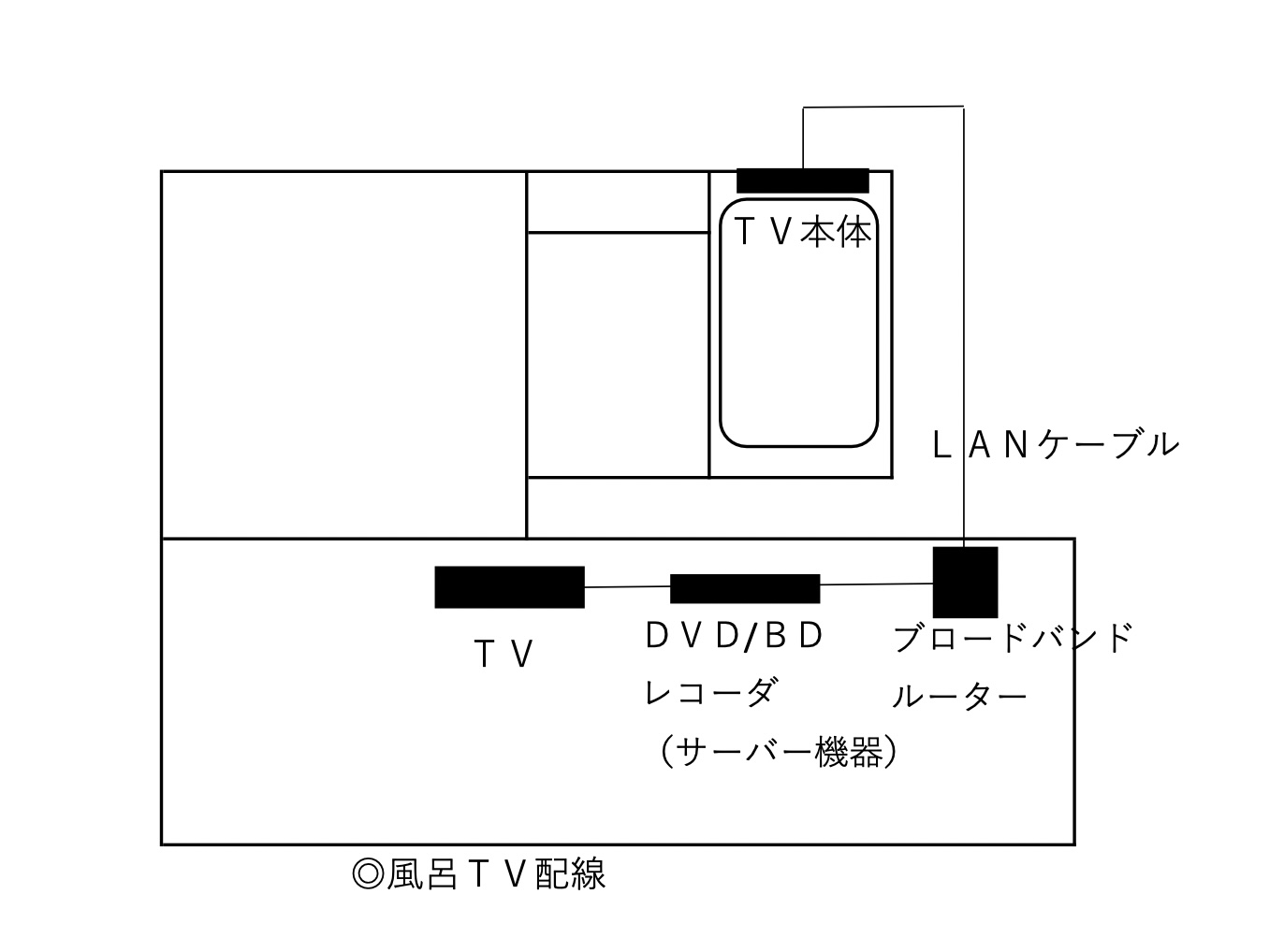 風呂TV配線