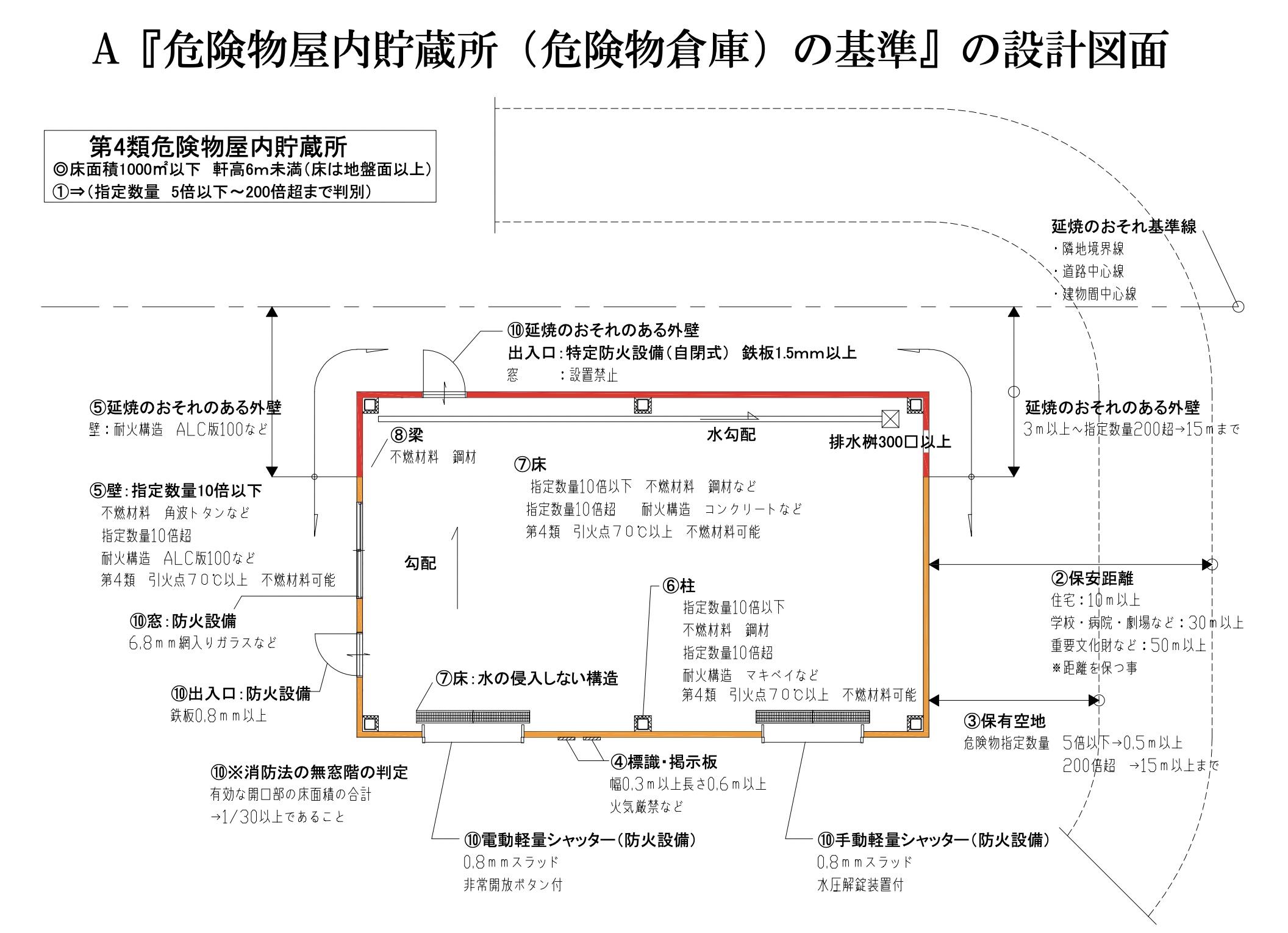A『危険物屋内貯蔵所(危険物倉庫)の基準』の設計図面